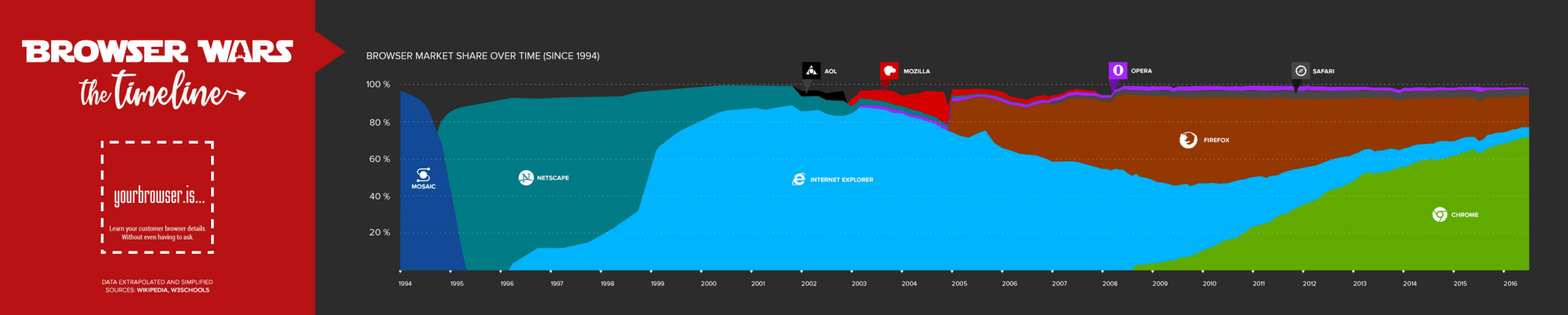 Browser Wars: The Timeline (infographic)